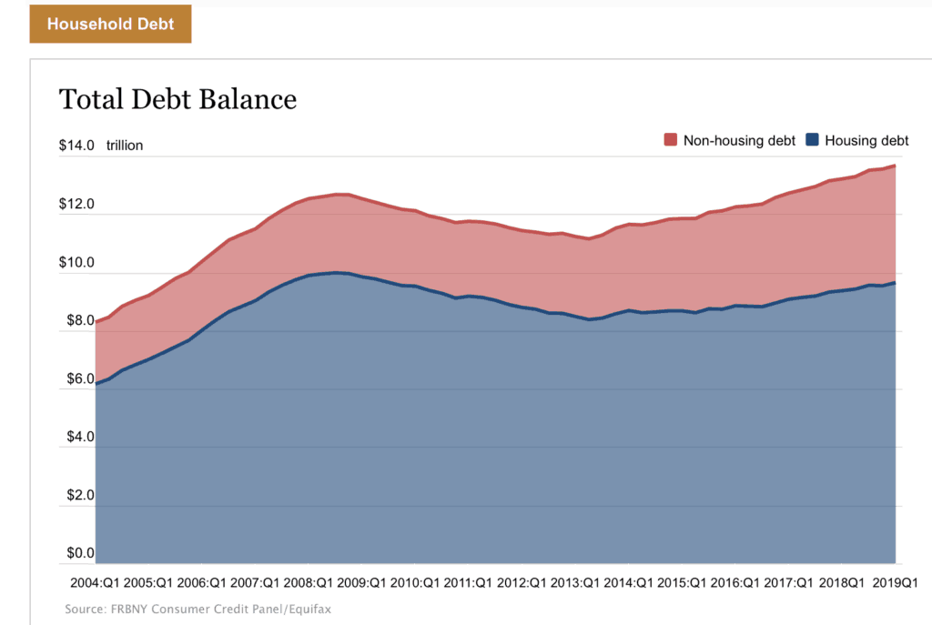 Chart of a 2019 analysis of household debt and credit by the Federal Reserve Bank of New York.