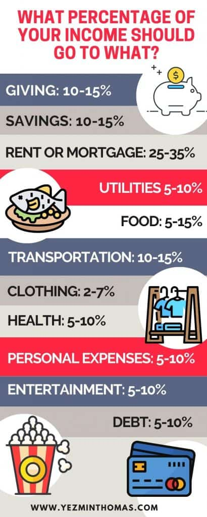 What percentage of your income should go to what infographic by Yezmin Thomas